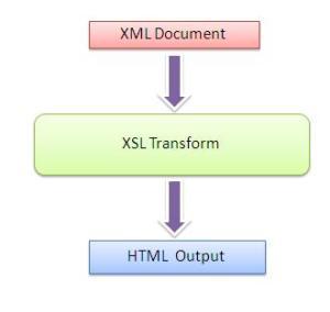 Form input select option html xslt