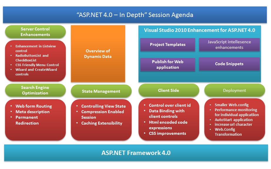asp.net 4.0 – Abhijit\'s Blog