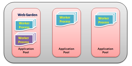 In The Above Diagram, You Can See One Of The Applications Containing The  Multiple Worker Processes, Which Is Now A Web Garden.