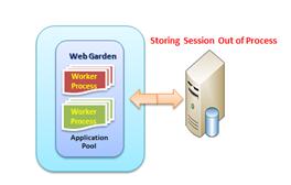 webgardenSession2