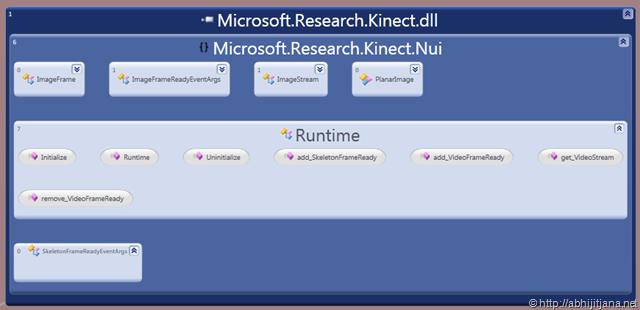 Development With Kinect  NET SDK (Part II) – Using NUI APIs