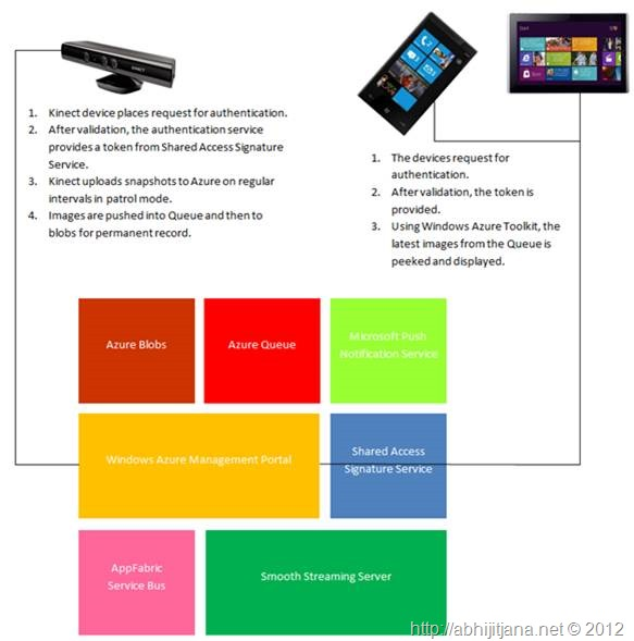 Home Security System Using Kinect, Azure, Windows Phone and