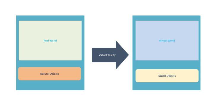 Virtual Reality Transformation
