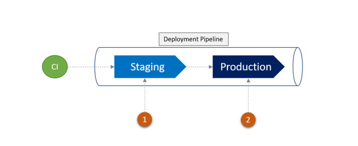 Multi environment Deployment Pipeline