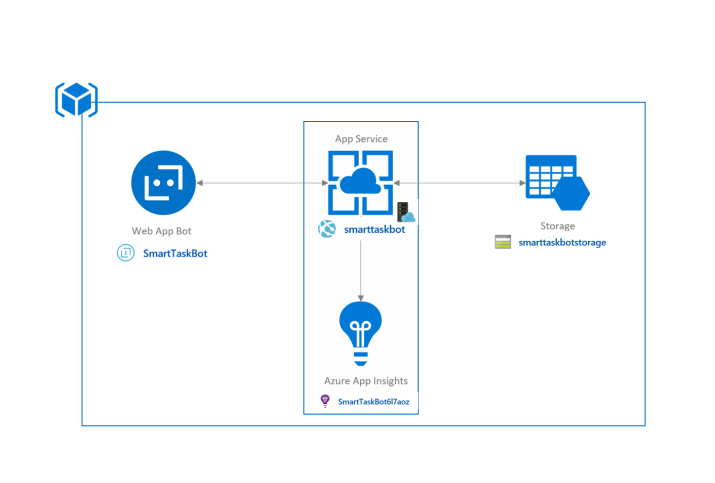 Reference Architecture for Azure Bot Service