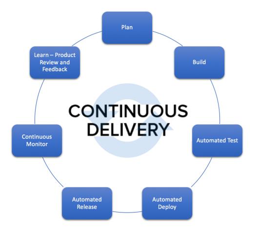 DevOps - Continuous Delivery