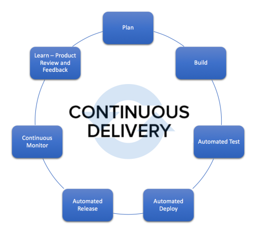DevOps - Continuous Delivery